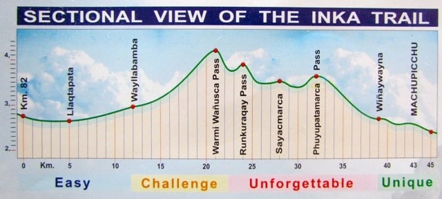 Elevation of Inca Trail